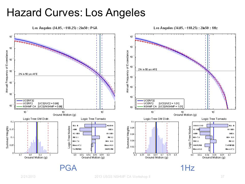 Hazard Curves: Los Angeles 2/21/20132013 USGS NSHMP CA Workshop II37 PGA1Hz