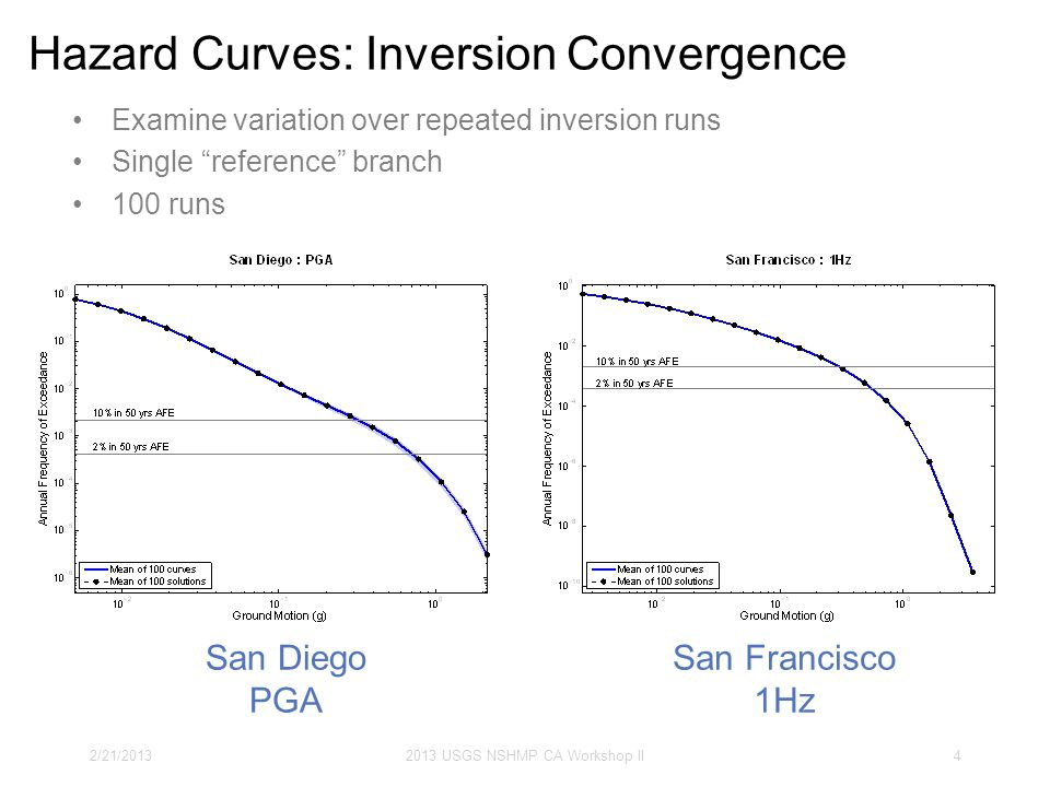 Hazard Curves: Inversion Convergence 2/21/20132013 USGS NSHMP CA Workshop II4 San Diego PGA San Francisco 1Hz Examine variation over repeated inversio