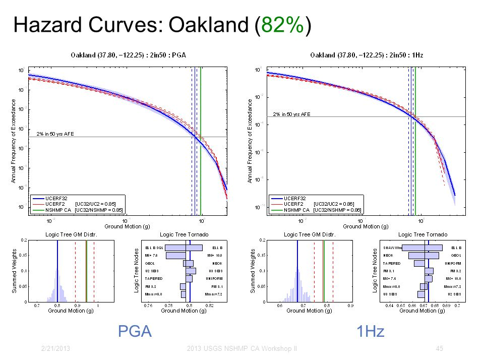 Hazard Curves: Oakland (82%) 2/21/20132013 USGS NSHMP CA Workshop II45 PGA1Hz