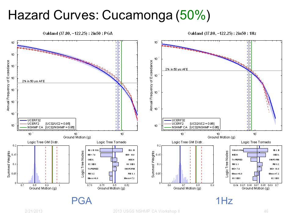 Hazard Curves: Cucamonga (50%) 2/21/20132013 USGS NSHMP CA Workshop II46 PGA1Hz