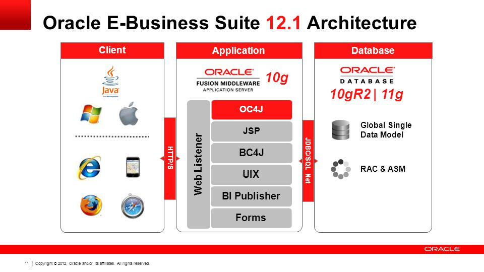 Copyright © 2012, Oracle and/or its affiliates. All rights reserved. 11 10gR2 | 11g Oracle E-Business Suite 12.1 Architecture Client JDBC/SQL Net HTTP