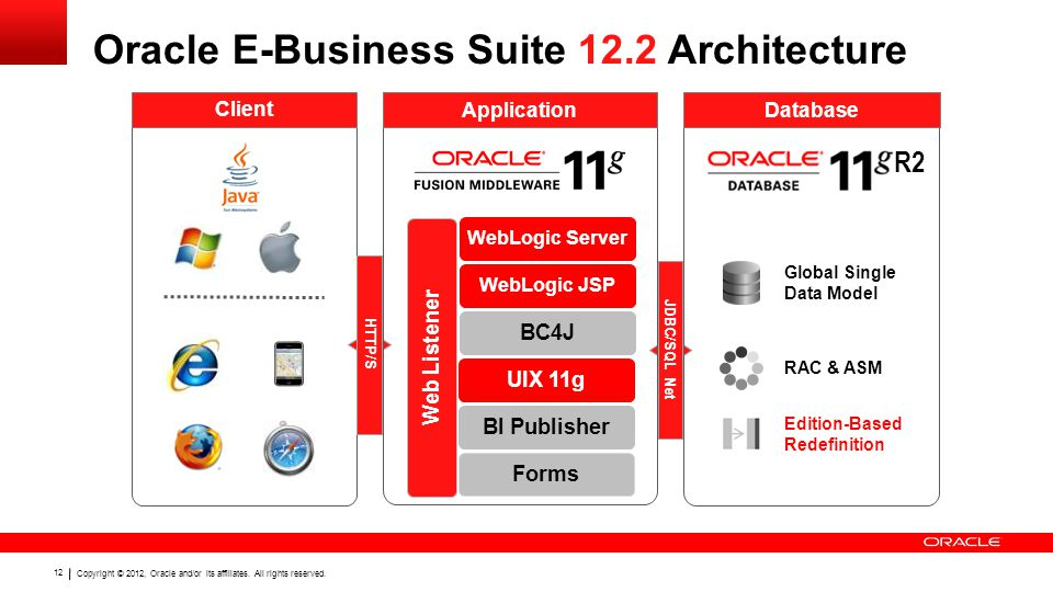 Copyright © 2012, Oracle and/or its affiliates. All rights reserved. 12 Oracle E-Business Suite 12.2 Architecture Client JDBC/SQL Net HTTP/S Applicati