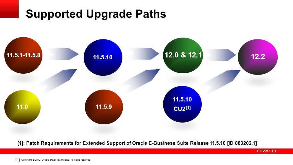 Copyright © 2012, Oracle and/or its affiliates. All rights reserved. 13 Supported Upgrade Paths 11.5.1-11.5.8 11.0 12.0 & 12.1 11.5.10 CU2 [1] 12.2 11