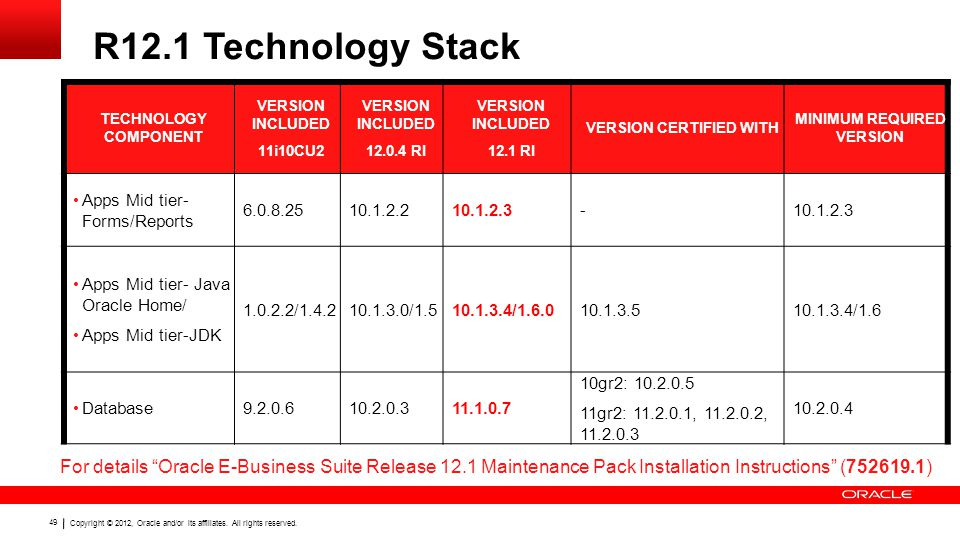 "Copyright © 2012, Oracle and/or its affiliates. All rights reserved. 49 R12.1 Technology Stack For details ""Oracle E-Business Suite Release 12.1 Maint"