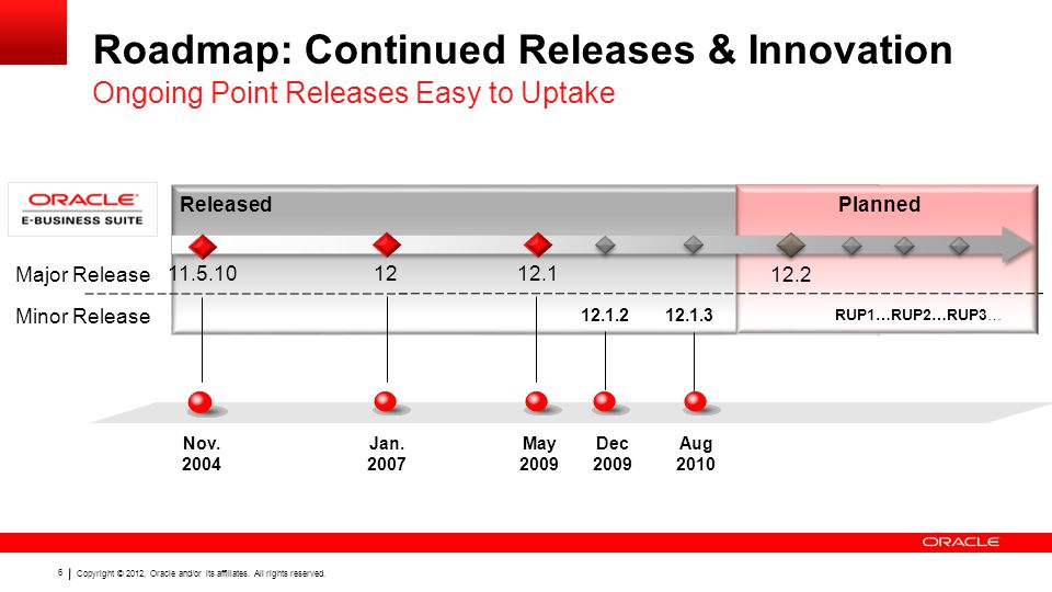 77 Copyright © 2012, Oracle and/or its affiliates.
