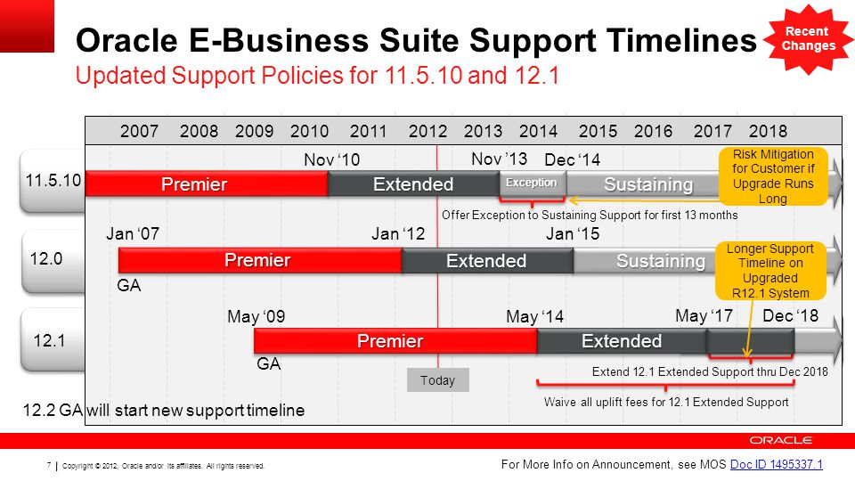 78 Copyright © 2012, Oracle and/or its affiliates.