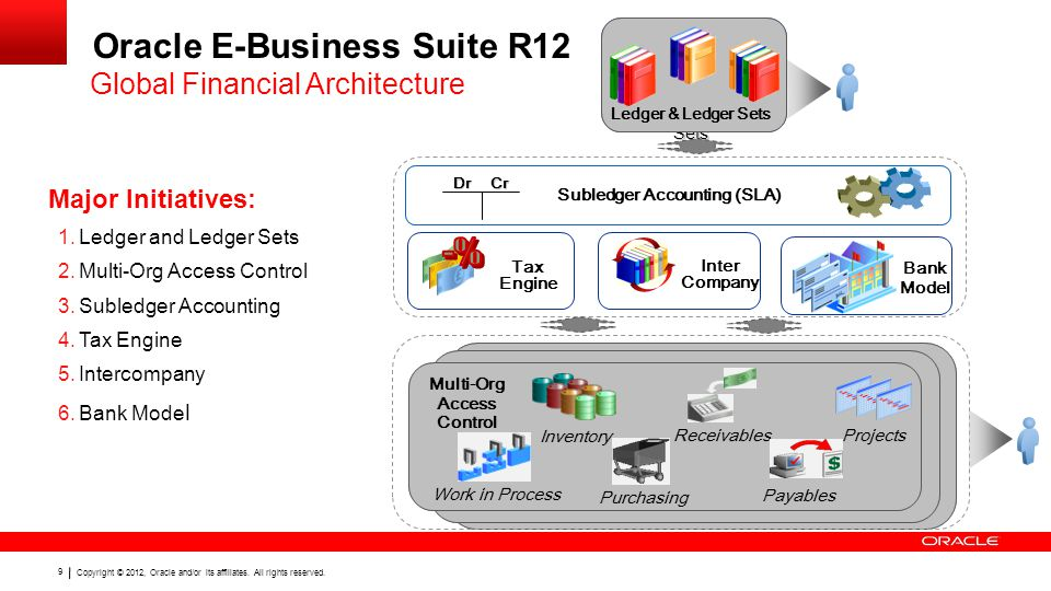 Copyright © 2012, Oracle and/or its affiliates. All rights reserved. 9 Oracle E-Business Suite R12 Global Financial Architecture Bank Model Tax Engine