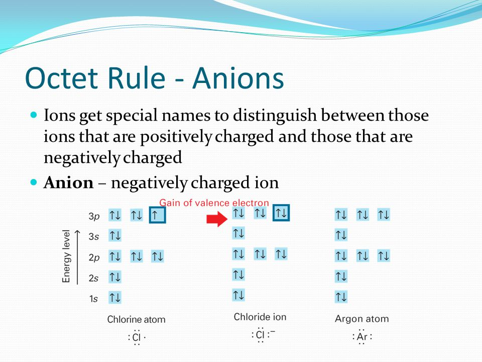 Octet Rule - Anions Ions get special names to distinguish between those ions that are positively charged and those that are negatively charged Anion –