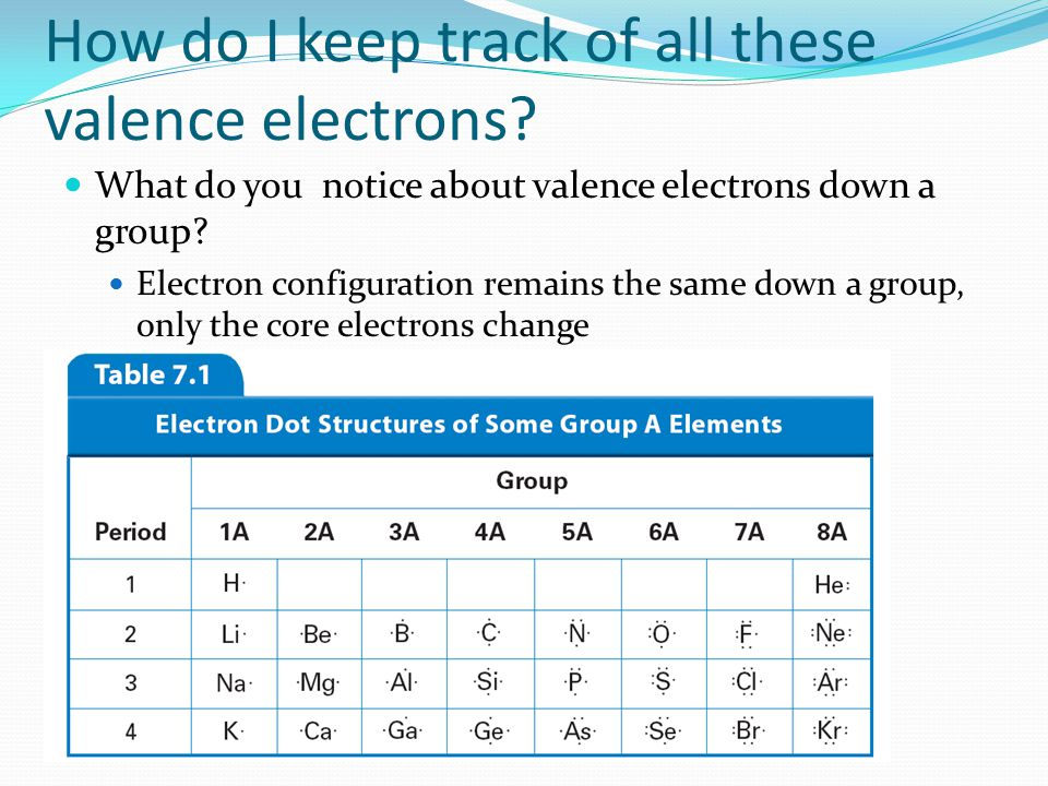 How do I keep track of all these valence electrons? What do you notice about valence electrons down a group? Electron configuration remains the same d