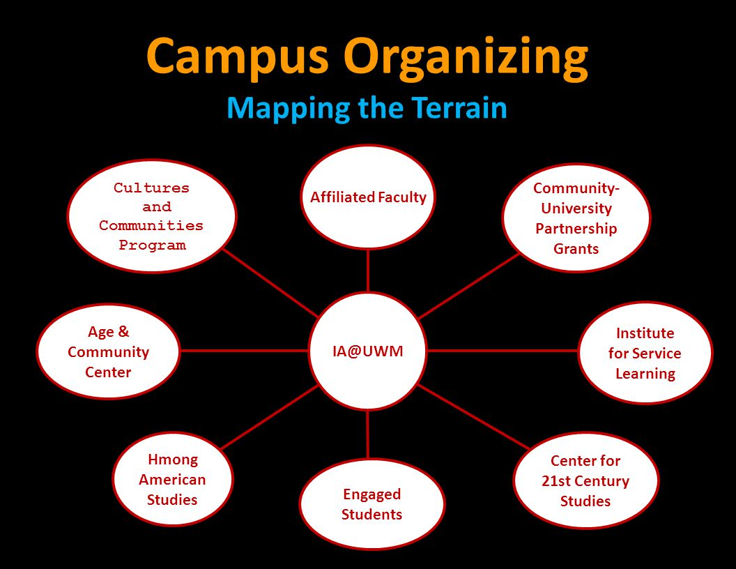 Campus Organizing Mapping the Terrain Cultures and Communities Program Age & Community Center Hmong American Studies Engaged Students Center for 21st Century Studies Institute for Service Learning Community- University Partnership Grants IA@UWM Affiliated Faculty