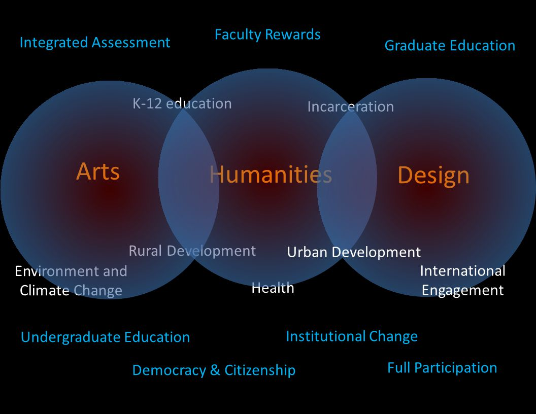 Arts Humanities Design Environment and Climate Change Incarceration Health Rural Development K-12 education Institutional Change International Engagement Graduate Education Faculty Rewards Undergraduate Education Integrated Assessment Urban Development Democracy & Citizenship Full Participation