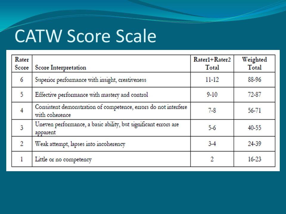 CATW Score Scale