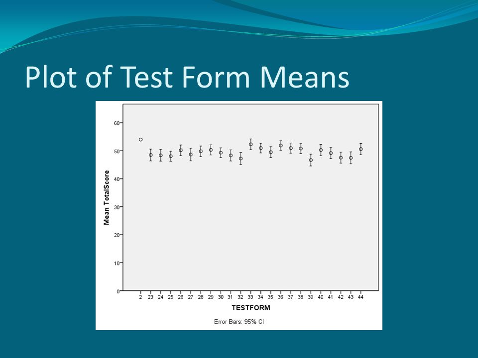 Plot of Test Form Means