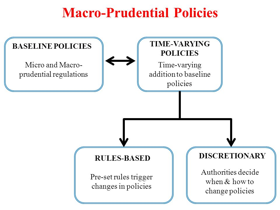 BASELINE POLICIES Micro and Macro- prudential regulations TIME-VARYING POLICIES RULES-BASED DISCRETIONARY Time-varying addition to baseline policies Authorities decide when & how to change policies Pre-set rules trigger changes in policies Macro-Prudential Policies