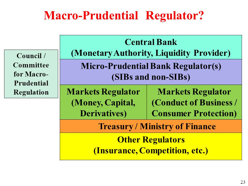 Central Bank (Monetary Authority, Liquidity Provider) Micro-Prudential Bank Regulator(s) (SIBs and non-SIBs) Markets Regulator (Money, Capital, Derivatives) Markets Regulator (Conduct of Business / Consumer Protection) Treasury / Ministry of Finance Other Regulators (Insurance, Competition, etc.) Council / Committee for Macro- Prudential Regulation Macro-Prudential Regulator.