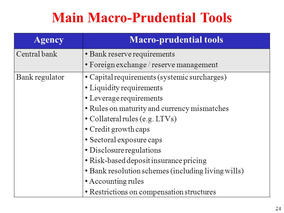24 AgencyMacro-prudential tools Central bank Bank reserve requirements Foreign exchange / reserve management Bank regulator Capital requirements (syst