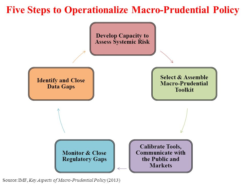 Five Steps to Operationalize Macro-Prudential Policy Develop Capacity to Assess Systemic Risk Select & Assemble Macro-Prudential Toolkit Calibrate Too