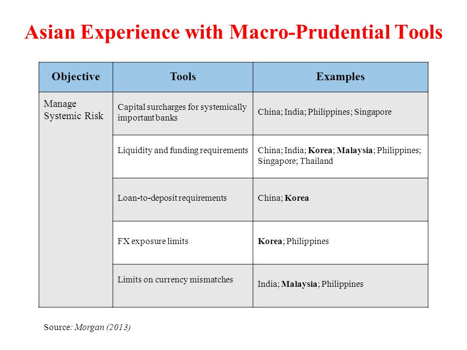 Asian Experience with Macro-Prudential Tools ObjectiveToolsExamples Manage Systemic Risk Capital surcharges for systemically important banks China; In