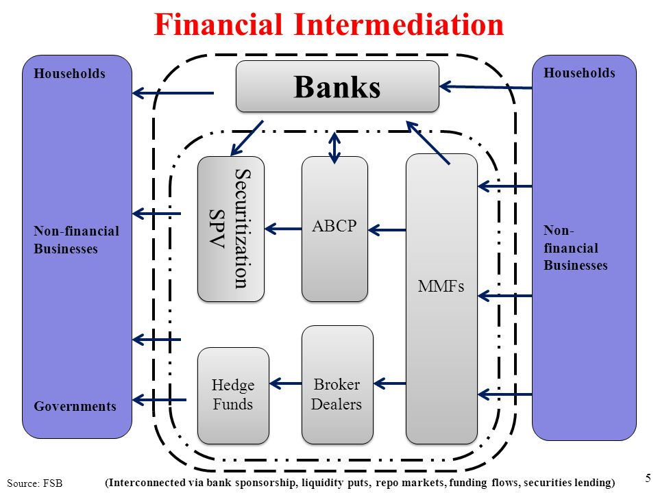 Households Non-financial Businesses Governments Households Non- financial Businesses Banks Securitization SPV Securitization SPV ABCP MMFs Broker Dealers Broker Dealers Hedge Funds Financial Intermediation (Interconnected via bank sponsorship, liquidity puts, repo markets, funding flows, securities lending) Source: FSB 5
