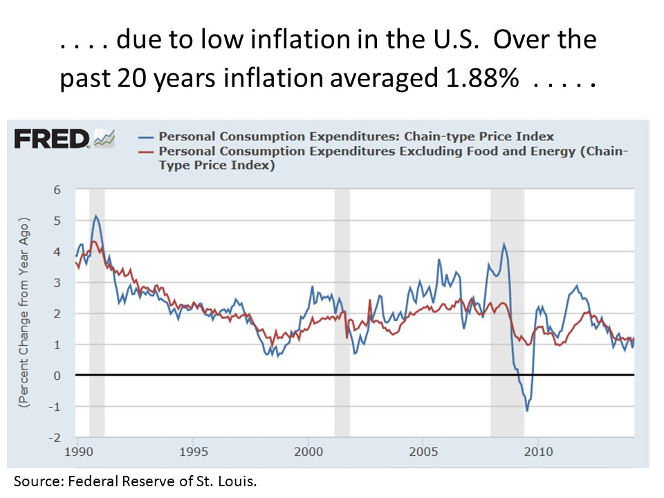 .... due to low inflation in the U.S. Over the past 20 years inflation averaged 1.88%.....
