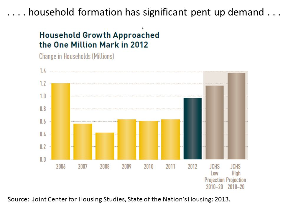 .... household formation has significant pent up demand....