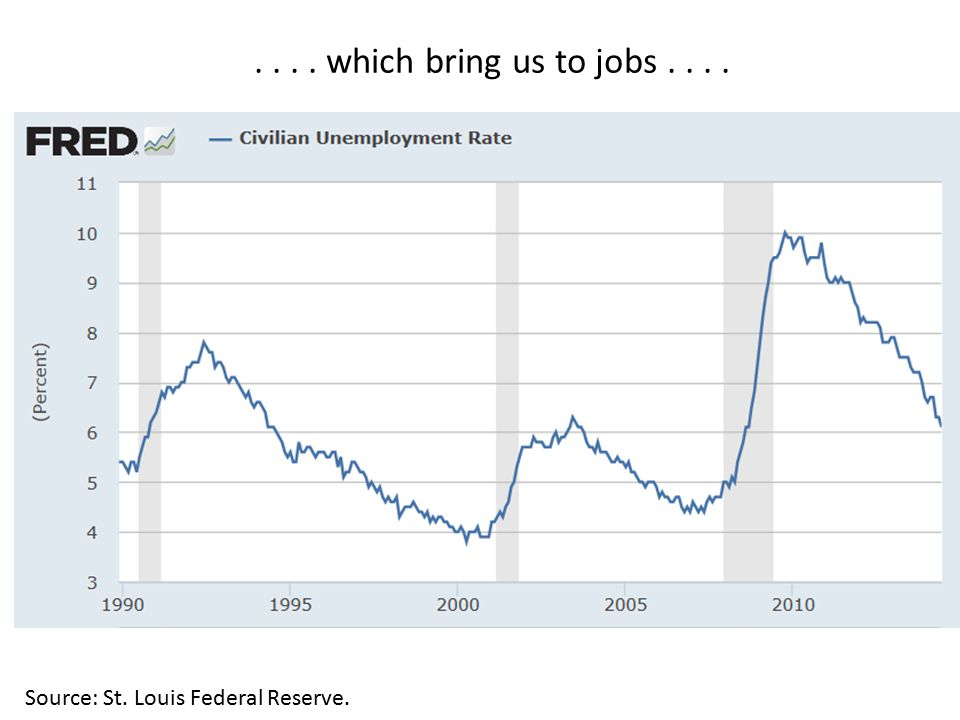 .... which bring us to jobs.... Source: St. Louis Federal Reserve.