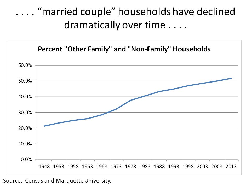.... married couple households have declined dramatically over time....
