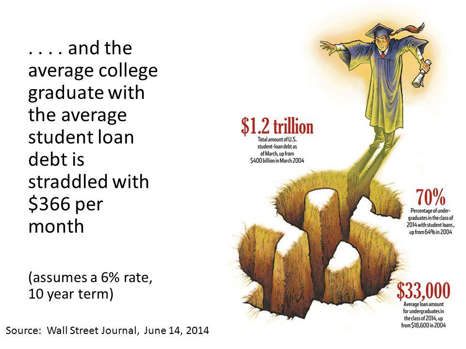 Source: Wall Street Journal, June 14, 2014....