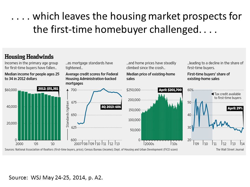 .... which leaves the housing market prospects for the first-time homebuyer challenged....