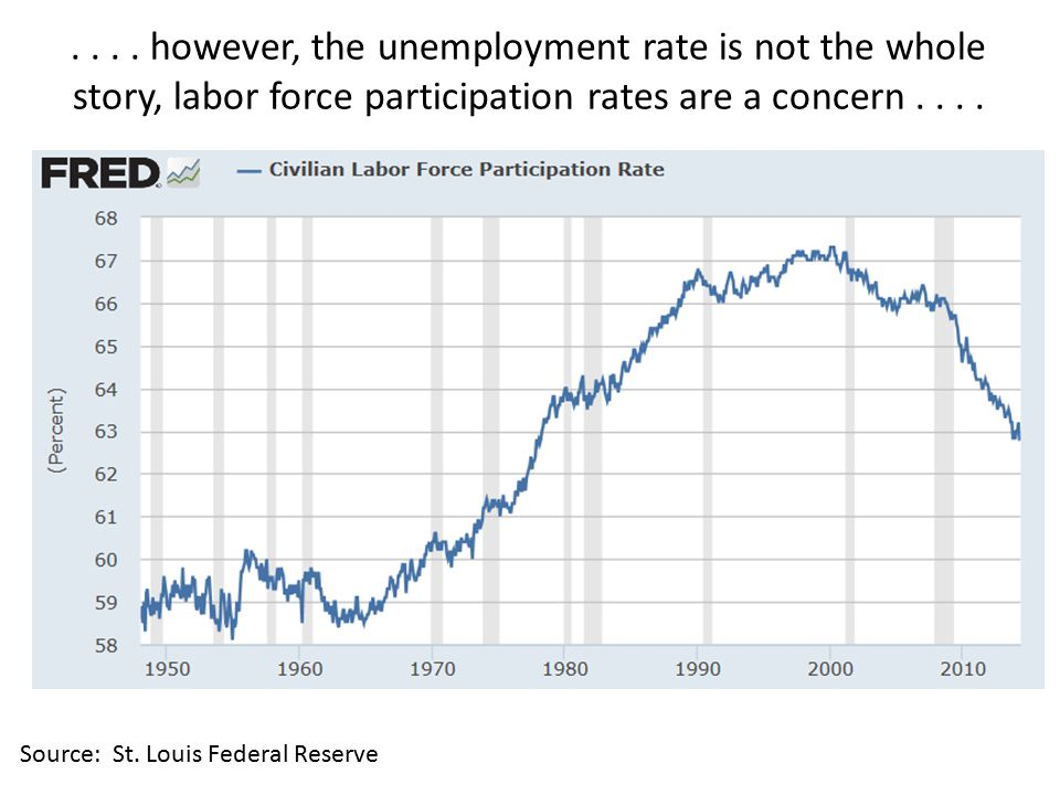 .... however, the unemployment rate is not the whole story, labor force participation rates are a concern.... Source: St. Louis Federal Reserve