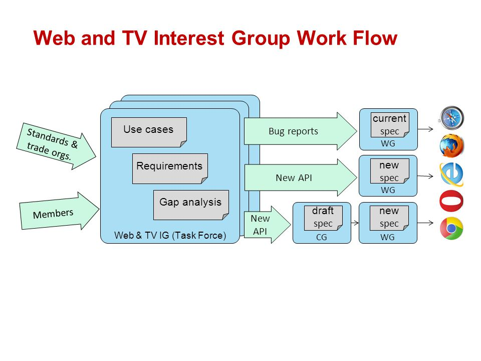 Web and TV Interest Group Work Flow Web & TV IG (Task Force) Standards & trade orgs.