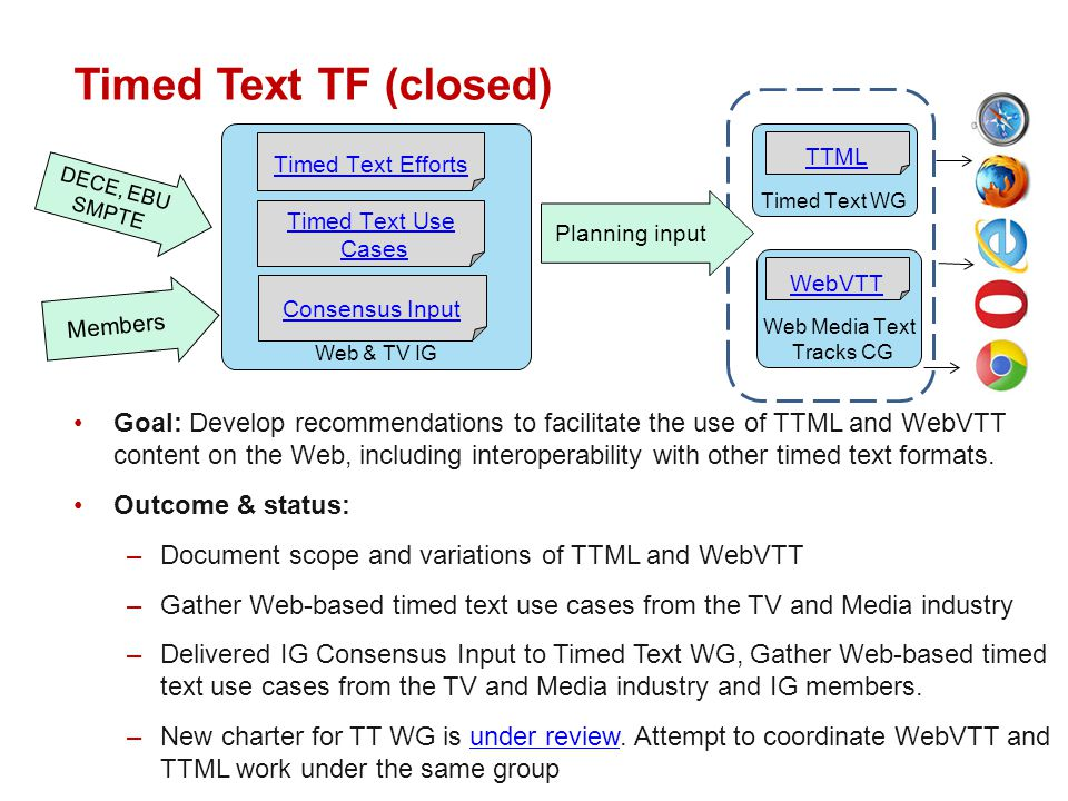 Timed Text TF (closed) Goal: Develop recommendations to facilitate the use of TTML and WebVTT content on the Web, including interoperability with other timed text formats.
