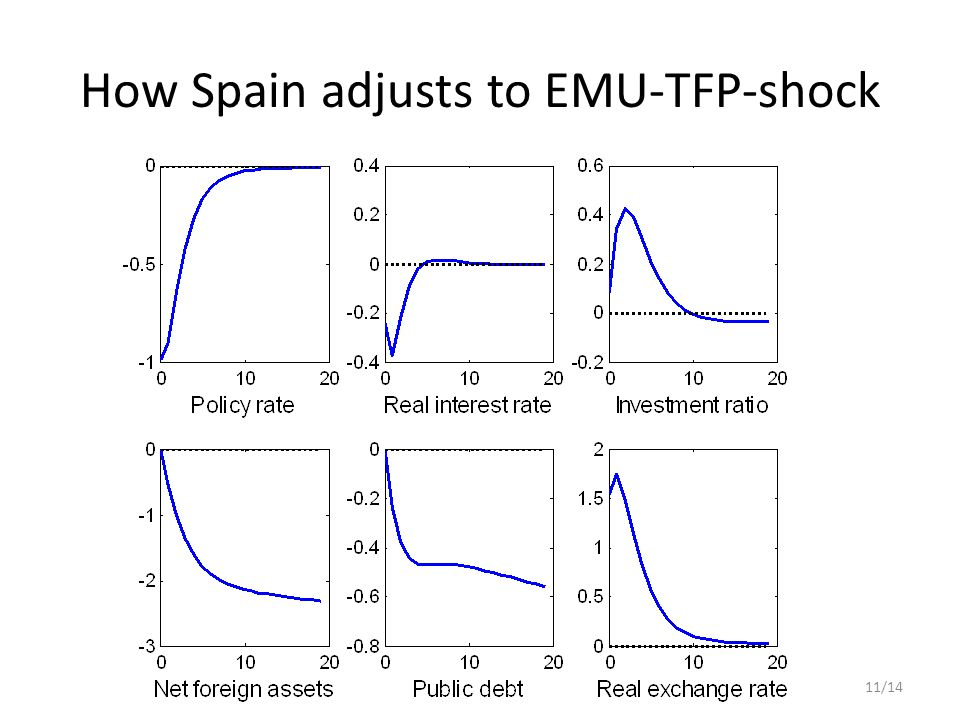 How Spain adjusts to EMU-TFP-shock 11/14