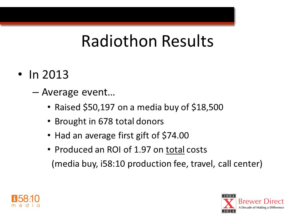 Radiothon Results In 2013 – Average event… Raised $50,197 on a media buy of $18,500 Brought in 678 total donors Had an average first gift of $74.00 Produced an ROI of 1.97 on total costs (media buy, i58:10 production fee, travel, call center)