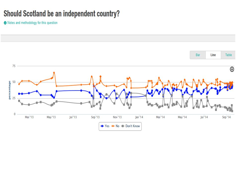 The spike Support for independence stable at ≈30% since SSA started in 1999 (actually well before) For most of referendum campaign, 60/40 for No predicted Gap closed in last month: one poll Yes ahead, most had 52/48; actual result 55/45