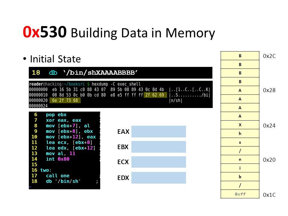 0x530 Building Data in Memory Initial State B B B B A A A A X h s / n i b / 0xff EAX EBX ECX EDX 0x1C 0x20 0x24 0x28 0x2C 18 db '/bin/shXAAAABBBB'