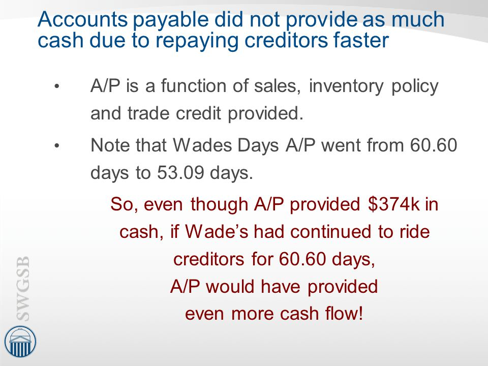Accounts payable did not provide as much cash due to repaying creditors faster A/P is a function of sales, inventory policy and trade credit provided.