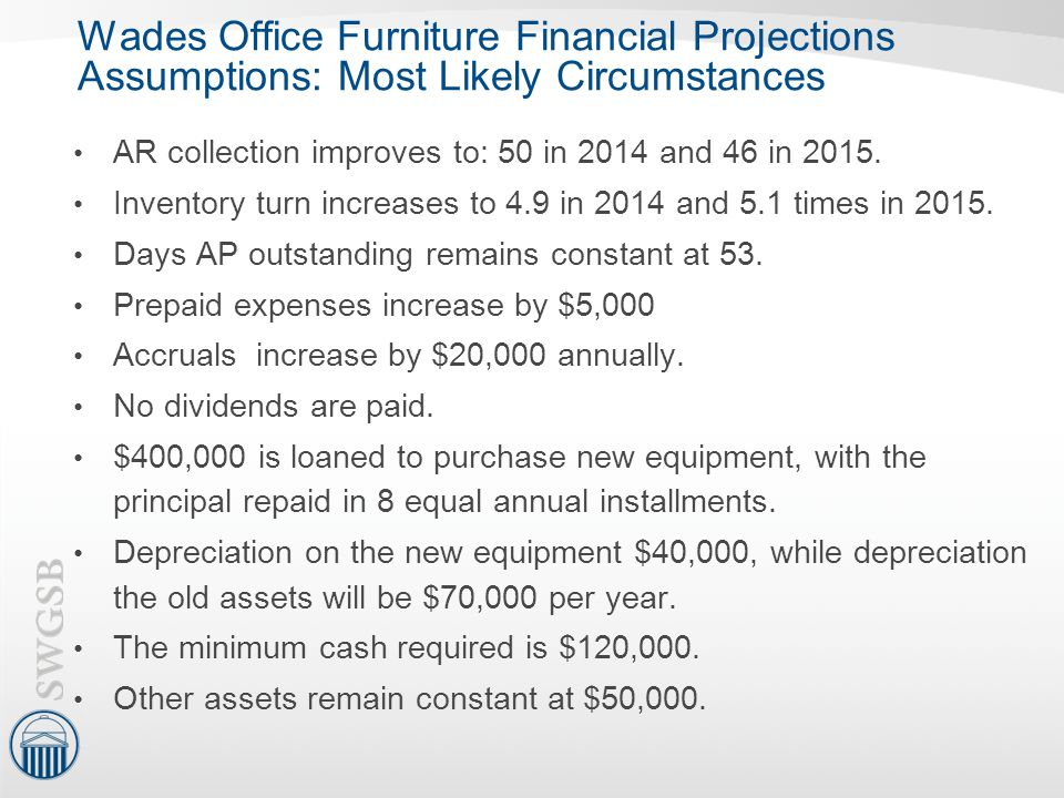 Wades Office Furniture Financial Projections Assumptions: Most Likely Circumstances AR collection improves to: 50 in 2014 and 46 in 2015. Inventory tu