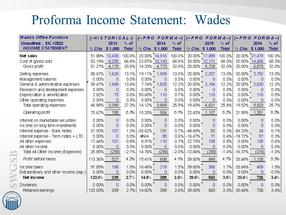 Proforma Income Statement: Wades