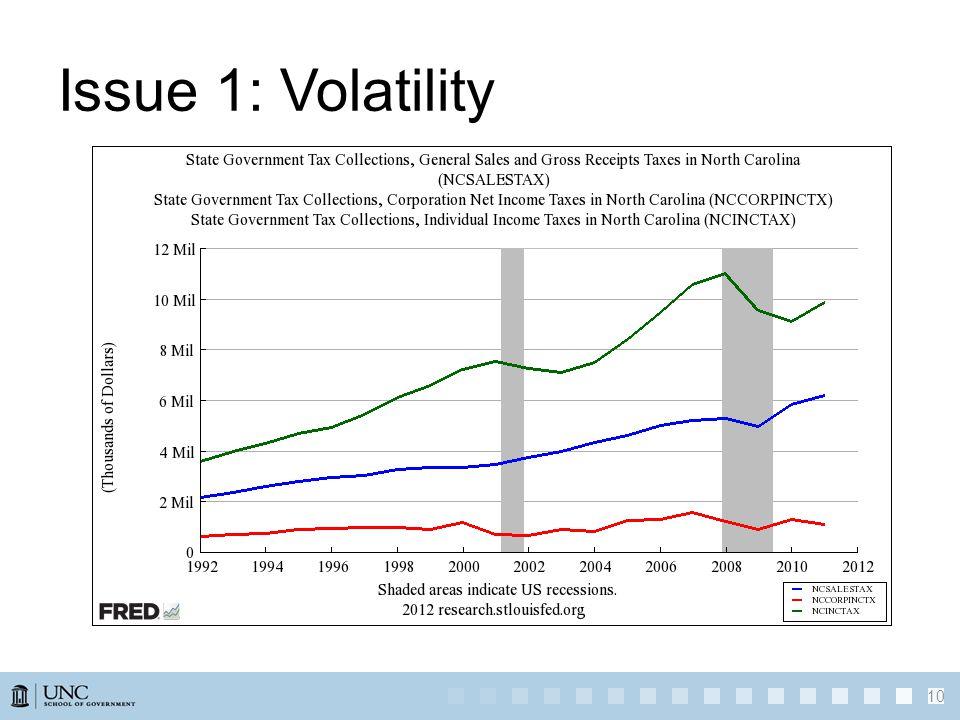 Issue 1: Volatility 10