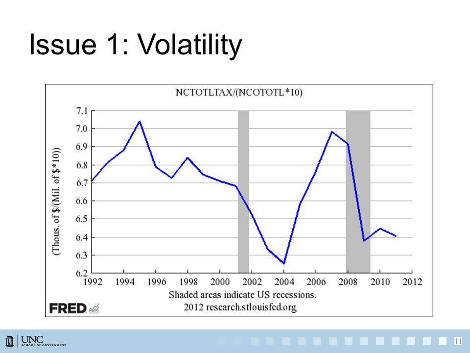 Issue 1: Volatility 11