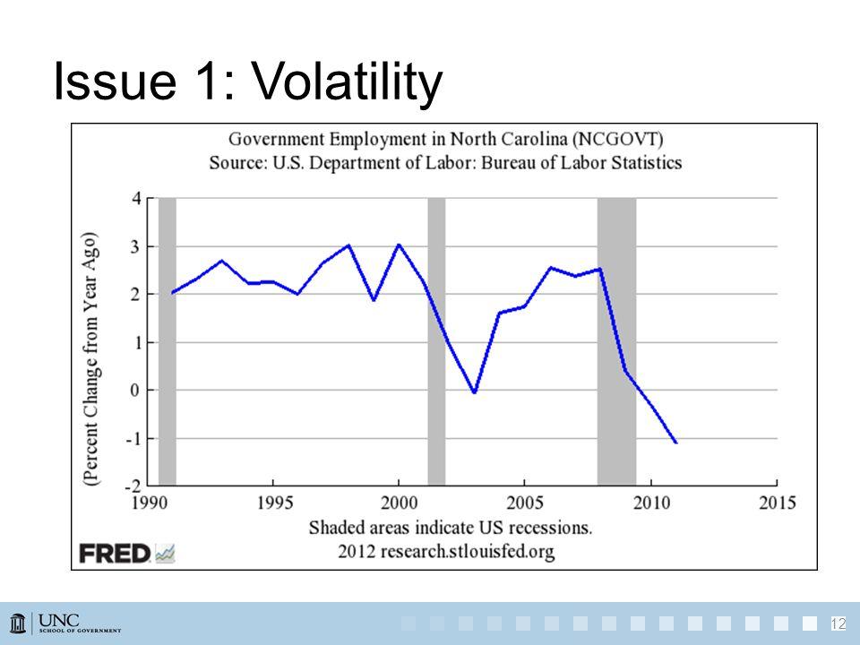 Issue 1: Volatility 12