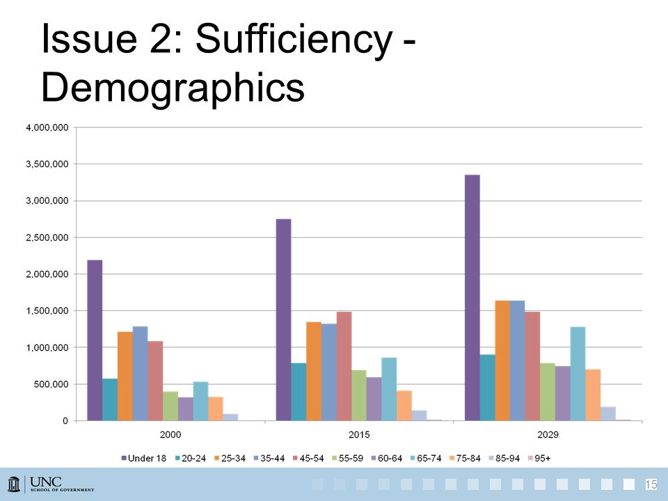 Issue 2: Sufficiency - Demographics 15