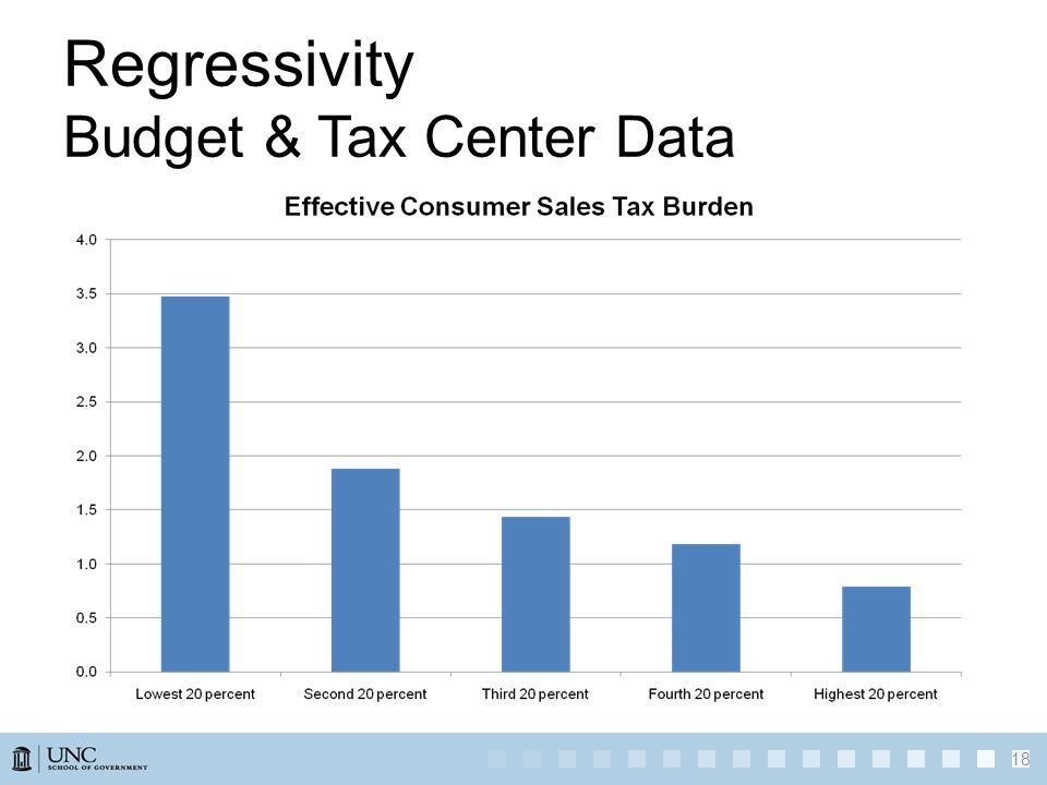 Regressivity Budget & Tax Center Data 18