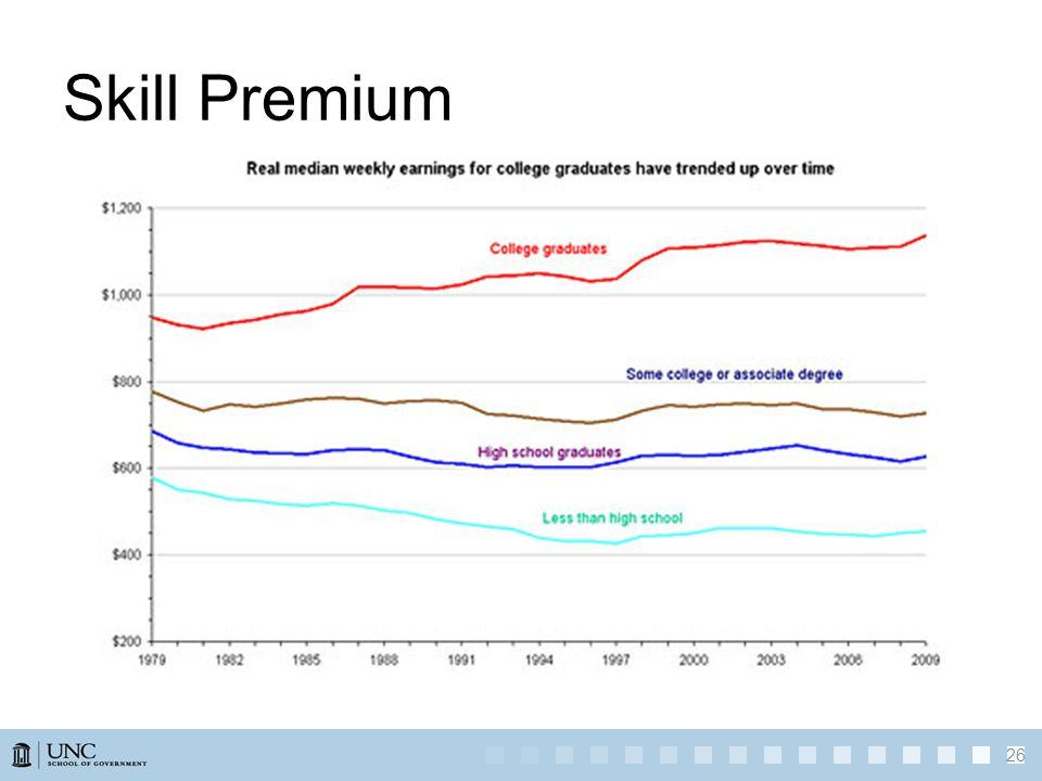 Skill Premium 26