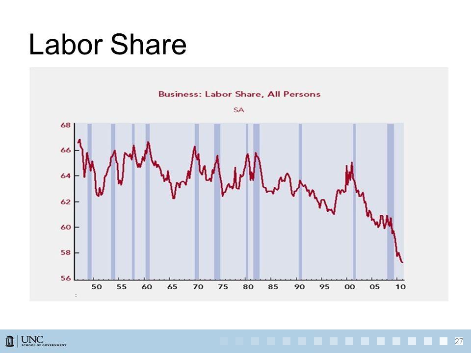 Labor Share 27