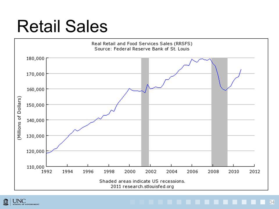 Retail Sales 34