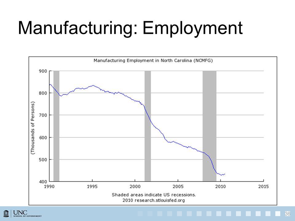 36 Manufacturing: Employment