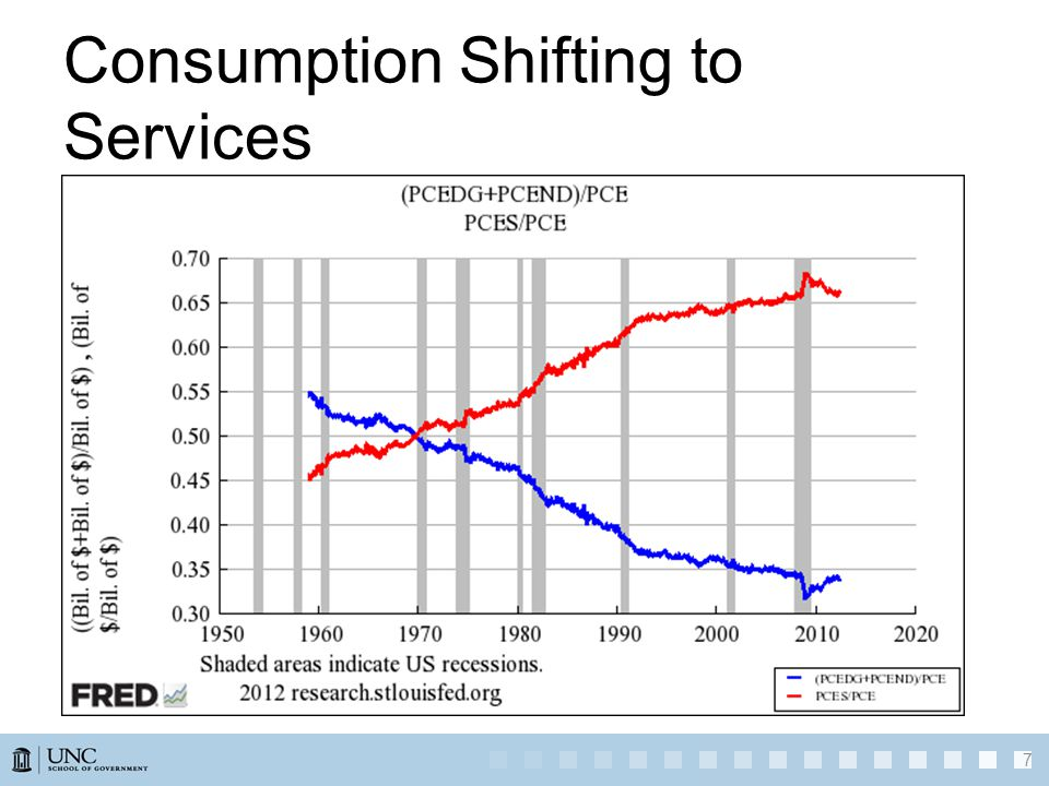 Consumption Shifting to Services 7