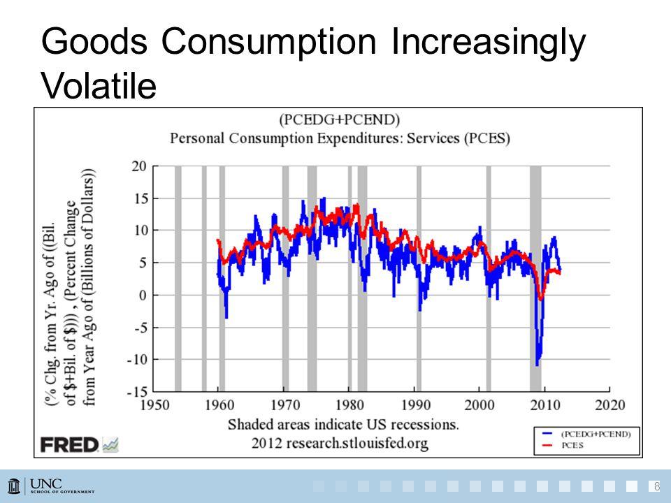 Goods Consumption Increasingly Volatile 8